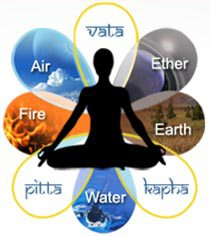 Three Doshas and the Five Elements